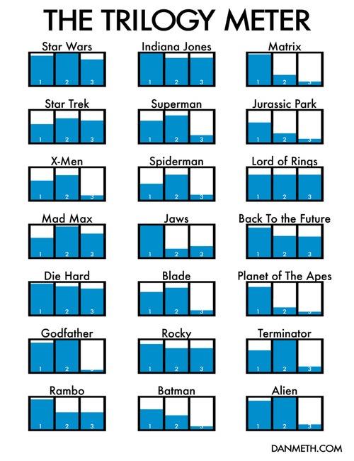 Dan Meth califica 21 películas famosas que se presentaron como trilogías. Curiosa forma de contextualizar tantos filmes. En algunos casos estoy muy de acuerdo (Star Wars, Star Treck, Superman, Lord of the Rings o Terminator), en otros no tanto (The Matrix, Back to the Future).